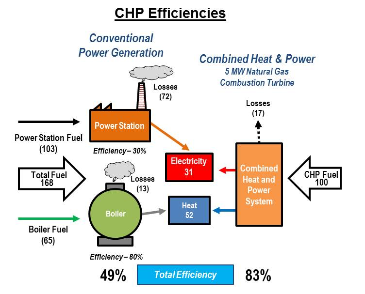 chp_efficiency