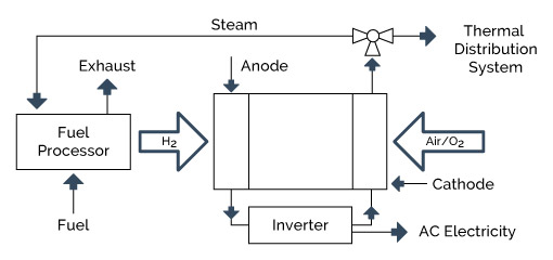 A schematic of a fuel-cell-based CHP system is shown in Figure 4-8.