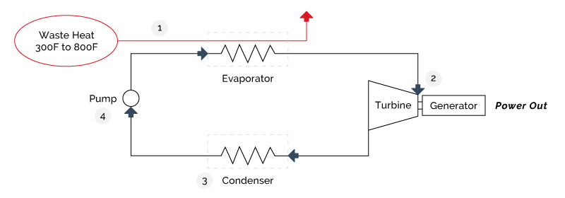 Figure 4-13: Organic Rankine Cycle Courtesy of UT Power
