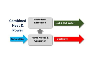 How to get almost 1/3 of the cost of your Combined Heat & Power (CHP) capital costs back in the first year of operation through tax incentives