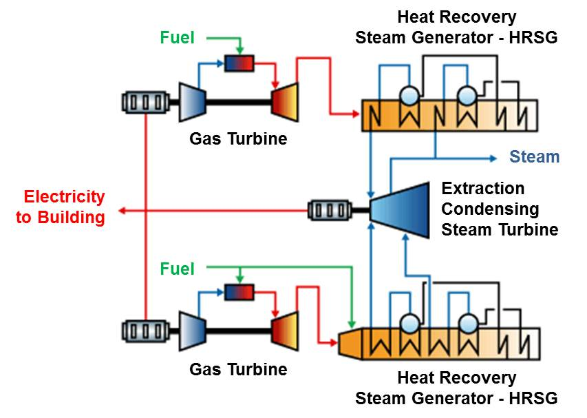 CHP Schematic - Combined Cycle