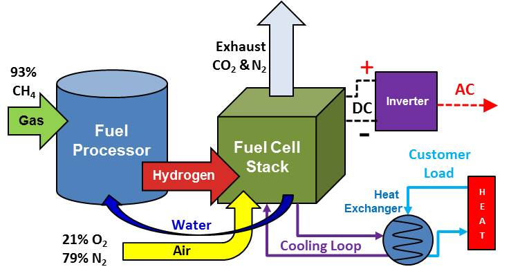 CHP Schematic - Fuel Cell