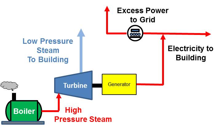 CHP Schematic - Steam Turbine