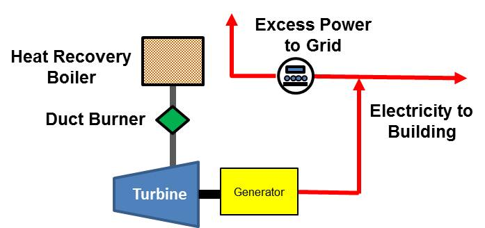 CHP Schematic - Combustion Turbine
