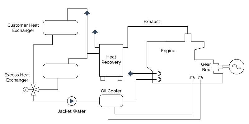 chp-closed-loop-heat-recovery