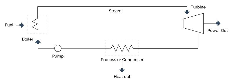 4.5 Steam Turbines and Rankine Bottoming Cycle - UnderstandingCHP.com
