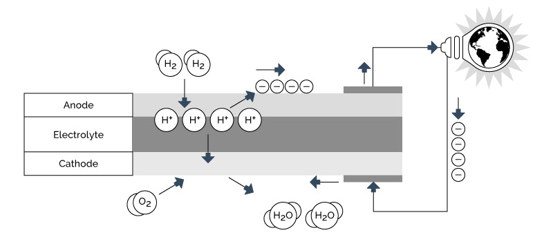 Figure 4-9: Fuel Cell Electrochemical Process
