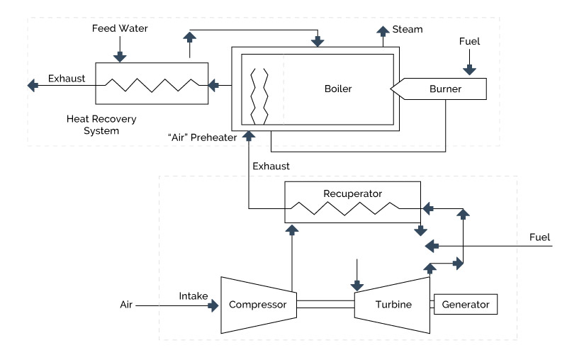 Figure 5-9 - Exhaust Gas for Combustion Air for a Boiler System