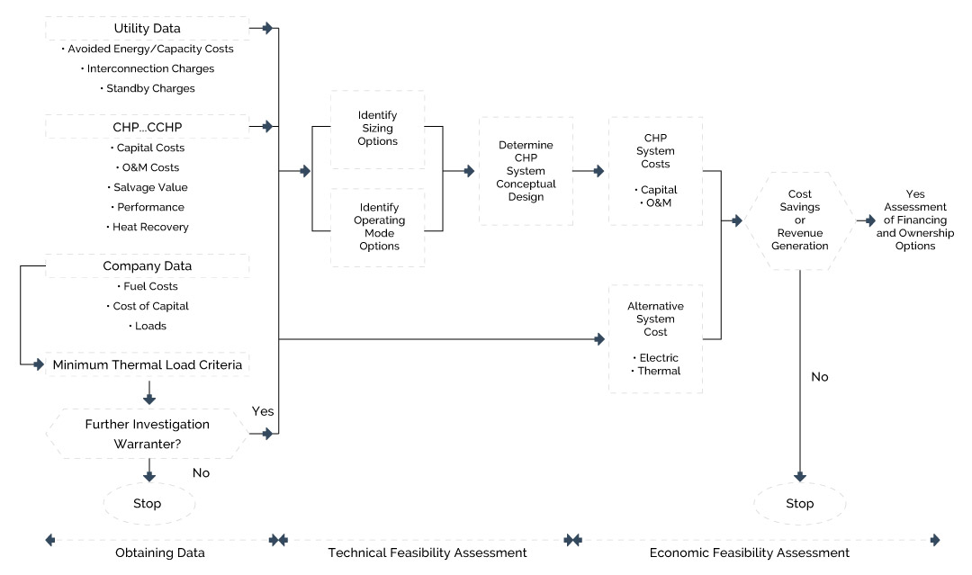 Figure 6-1 - Feasibility Assessment Process