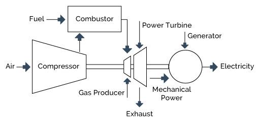 43 Gas Turbines Understandingchp