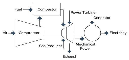 figure 4-5: gas turbine system
