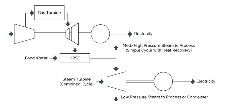 chp-heat-recovery-from-a-gas-turbine-system