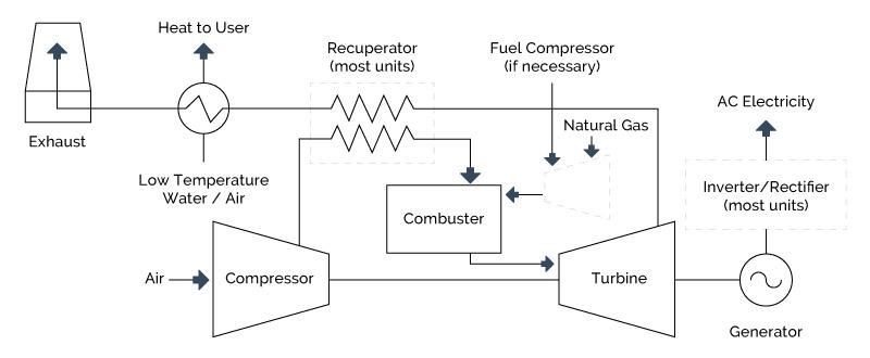 chp-microturbine-system